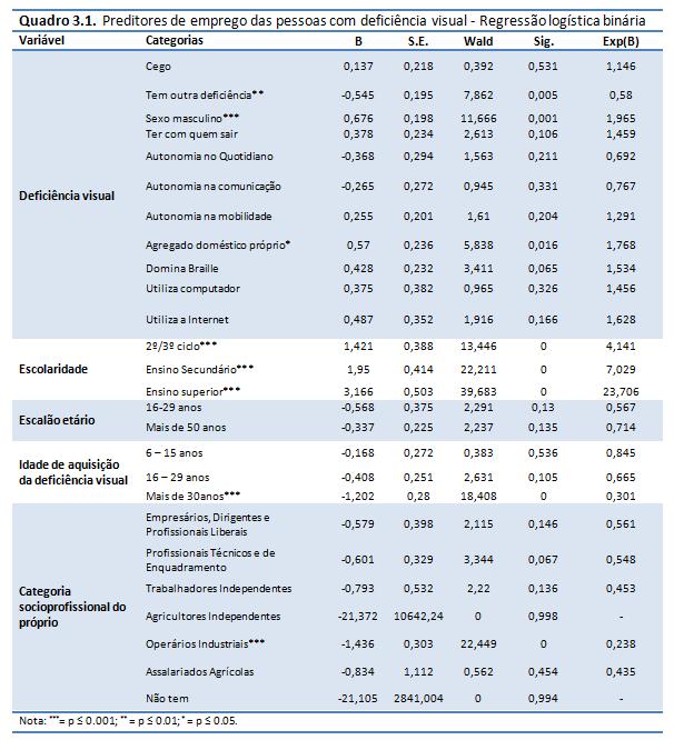 deficiencia e desigualdades_pedroso_quadro 3_1