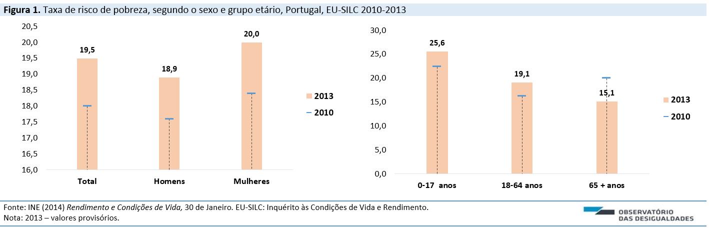 Risco de pobreza_2014_Fig1