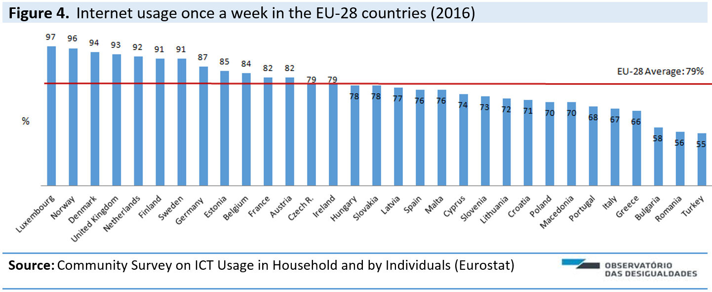Internet usage rate in Portugal and EU: increases with the