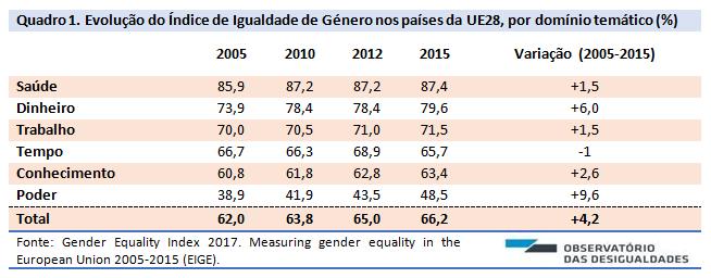 Índice de desigualdade de género_quadro. 1