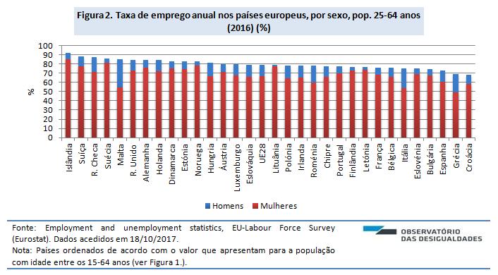 Taxa de emprego_2016_fig. 2