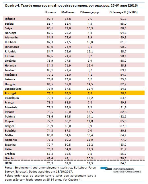 Taxa de emprego_2016_quadro 4