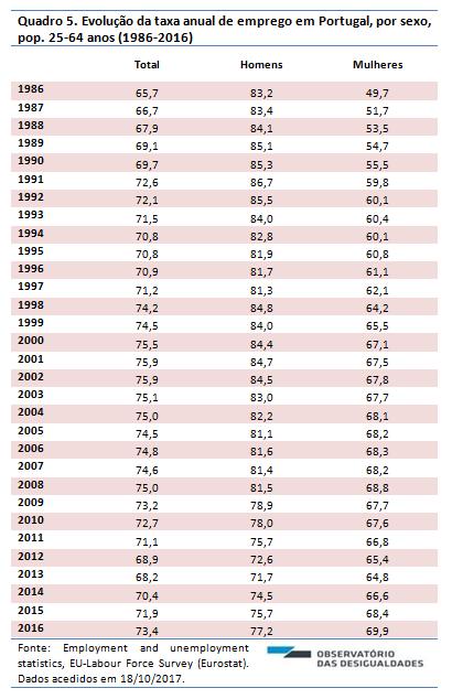 Taxa de emprego_2016_quadro 5